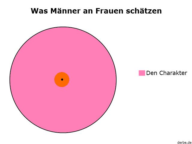 wasmännerschätzen Wissenschaftliches mit Männern und Frauen.